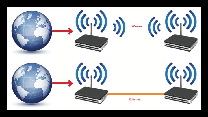 Repetidor Punto de Acceso Wi-Fi