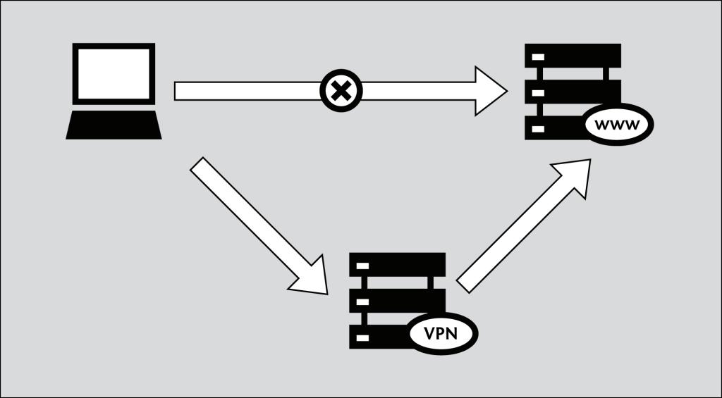 Esquema VPN