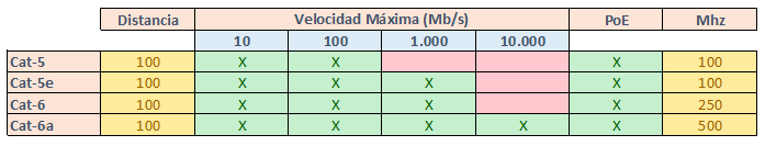 Clasificacion-cables-de-red-segun-categoria