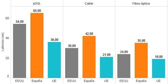 Latencia-Espana-UE-EEUU