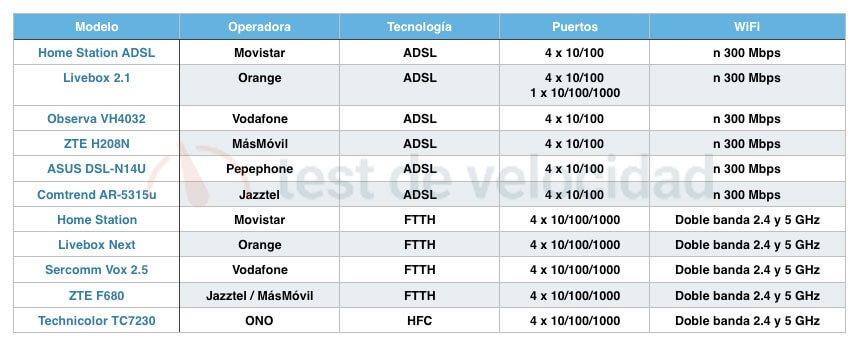 Tabla resumen routers operadores