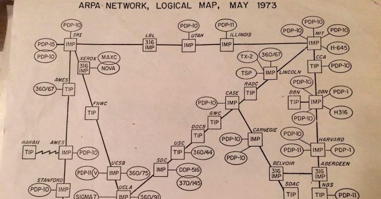 Internet cabía en un folio en 1973