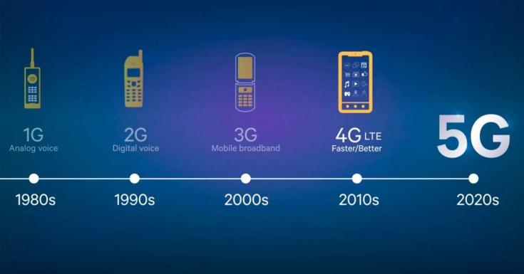 Términos que nos ayudarán a saber mejor qué es el 5G