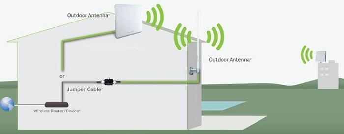 antena wifi alcance