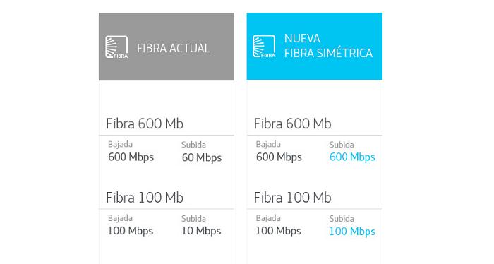 velocidades de fibra movistar